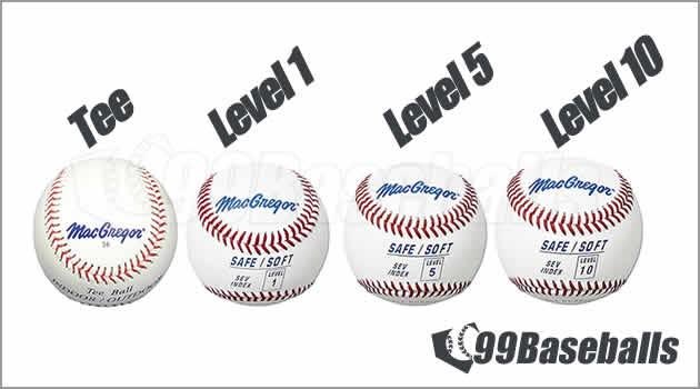 99baseballs-youth-baseballs-types-sev-index-levels-v2-fl
