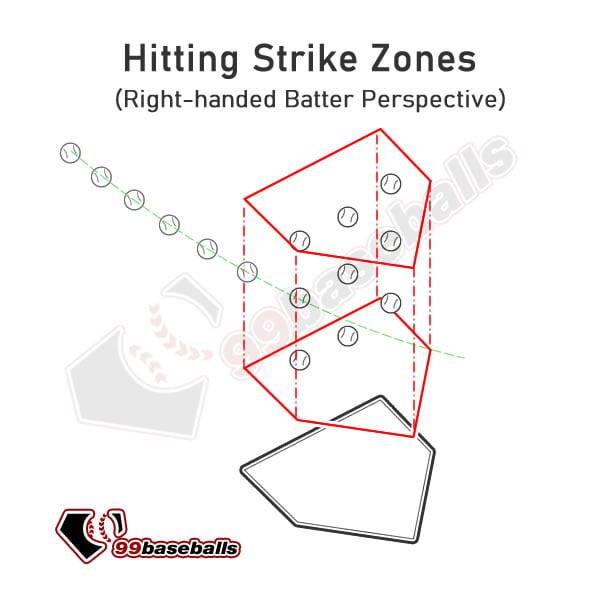 99baseballs-hitting-zones-fl